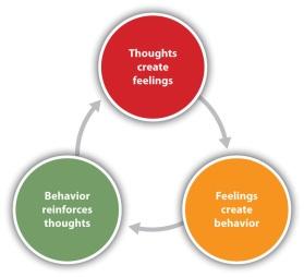 Image result for think feel  diagram + CBT