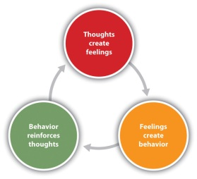 Image result for think feel  diagram + CBT